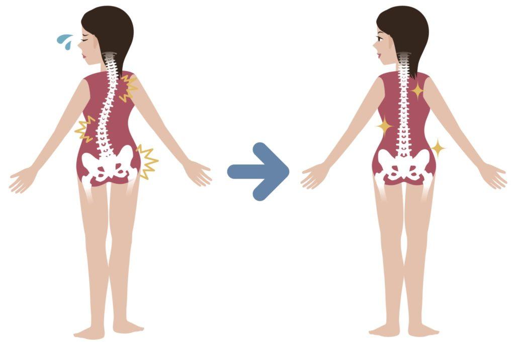 correction ostéopathe en prévention