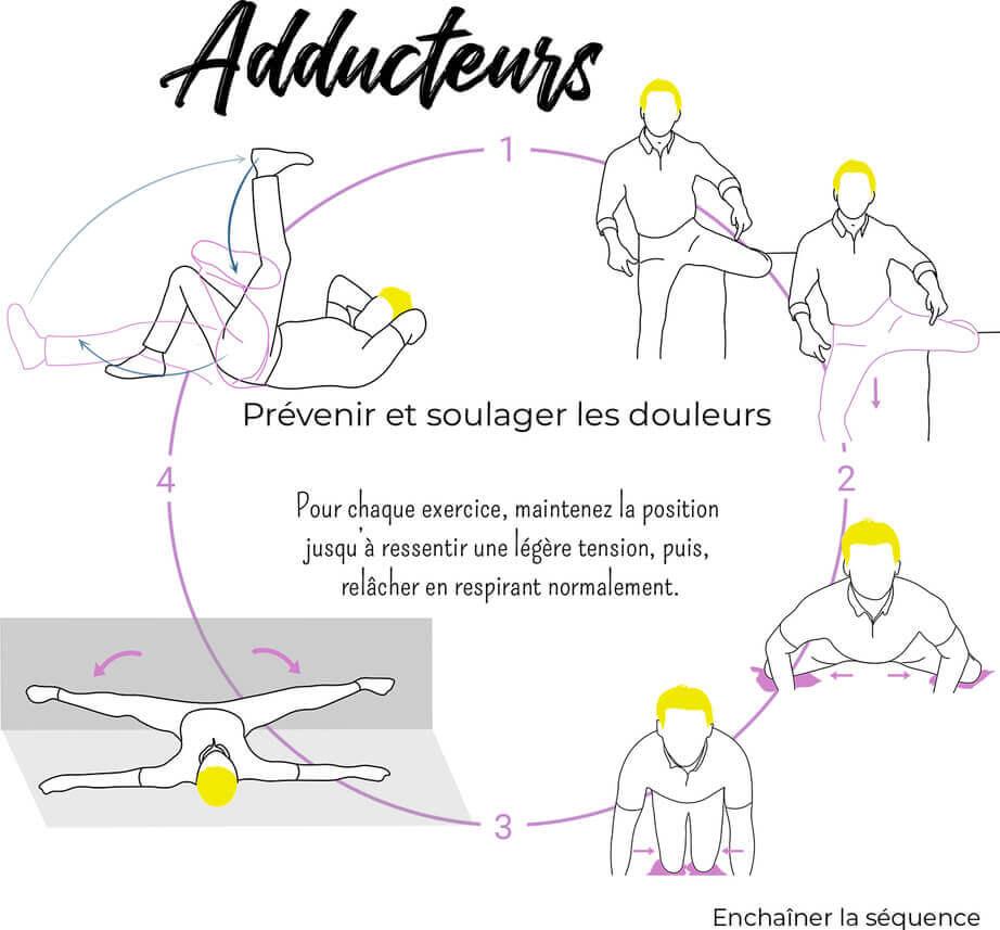Exercices douleurs Adducteurs