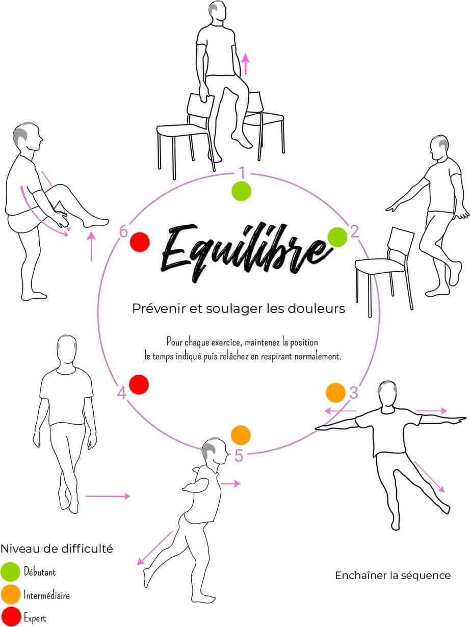 Exercices Equilibre